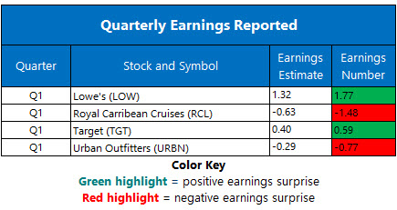 earnings may 20