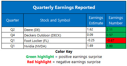 earnings may 22