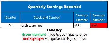earnings may 27