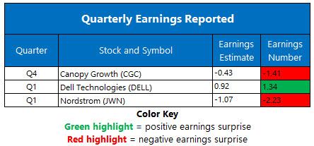 earnings may 29