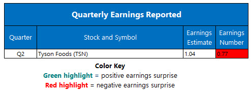 Earnings May 4 20