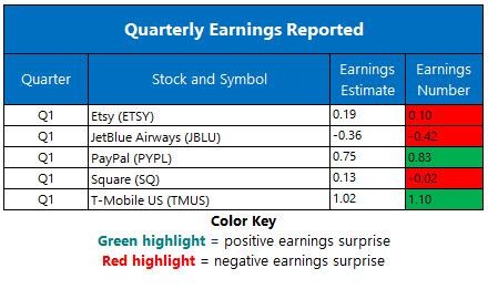earnings may 7.20