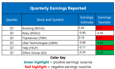 earnings may 8