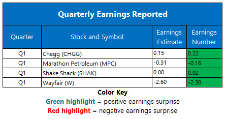 earnings May520