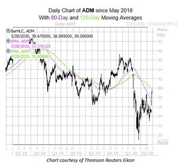 CotW ADM Chart May 29