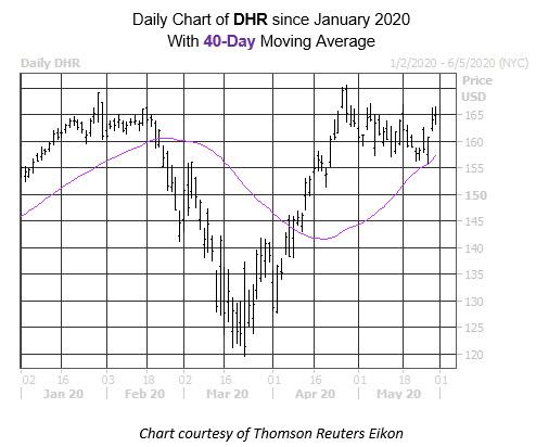 WKALT Stock Chart DHR
