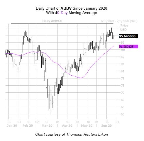 ABBV Chart June 25