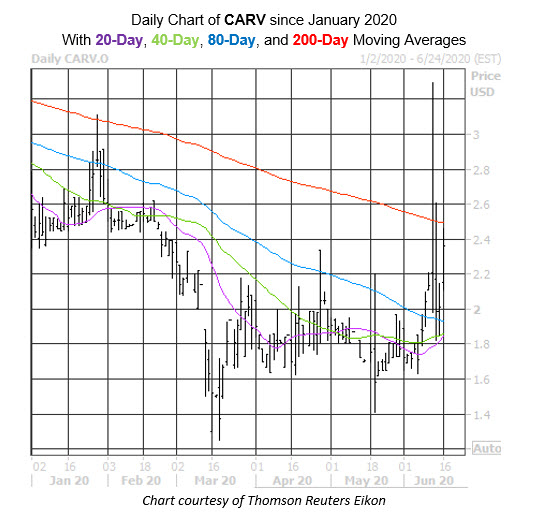 CARV Stock Chart