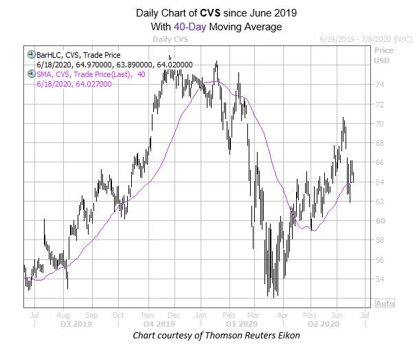 CVS June 18