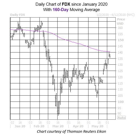 Daily Stock Chart FDX