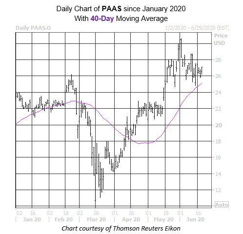 Daily Stock Chart PAAS