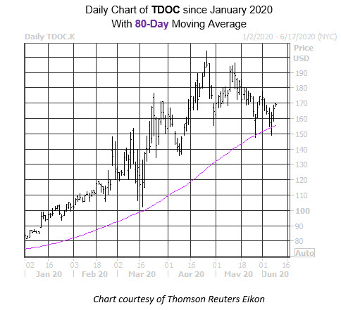Daily Stock Chart TDOC