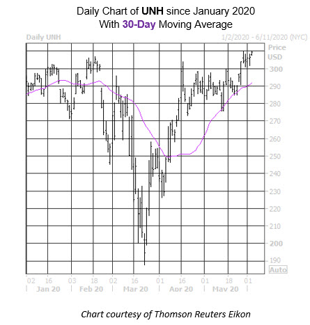 Daily Stock Chart UNH