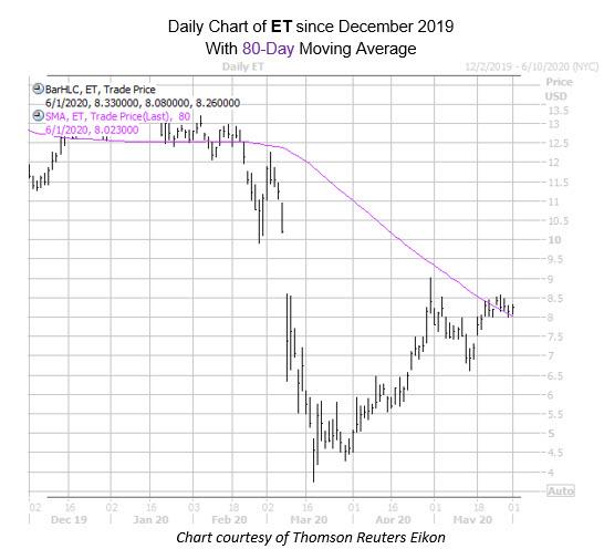 ET Chart June 1