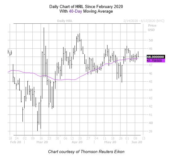 HRL Chart June 10