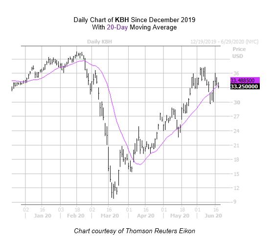 KBH Chart June 18