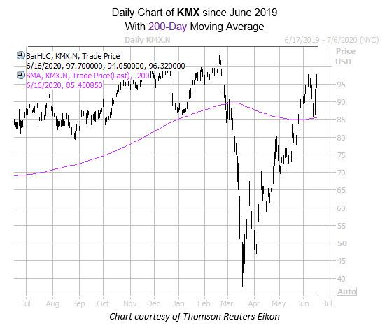 KMX June 16