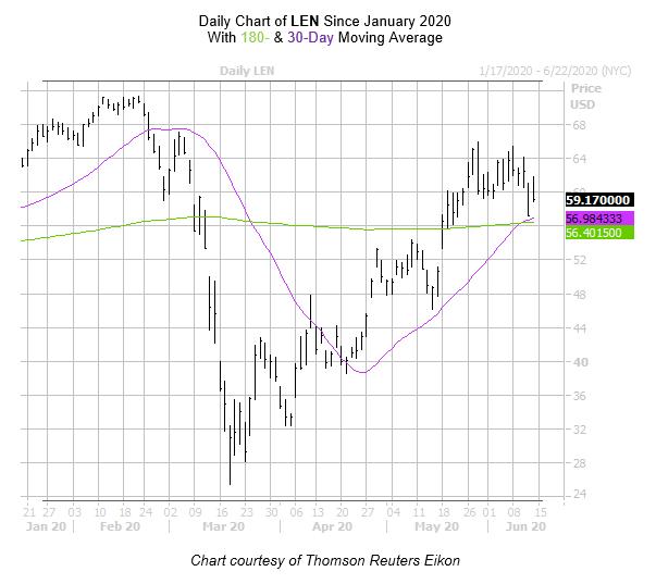 LEN Chart June 12