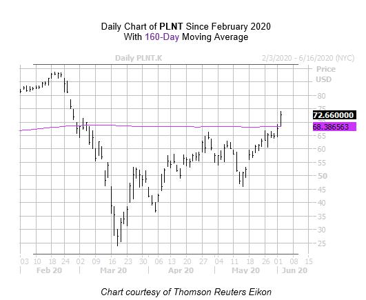PLNT Chart June 2