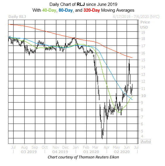 RLJ Stock Chart