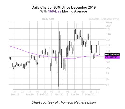 SJM Chart 2 June 4