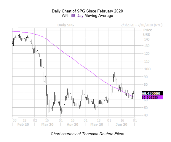 SPG Chart June 30