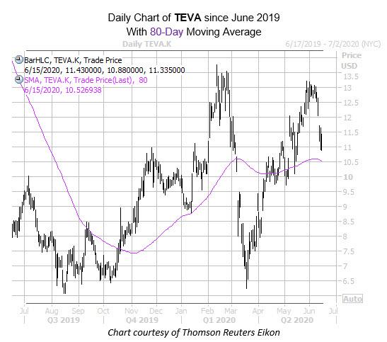TEVA June 15