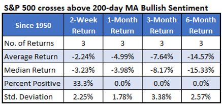 S&P 500 Crosses Above MBA Bullish Sentiment