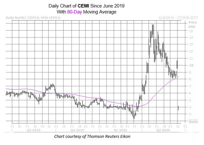 CEMI New Chart Jun 17