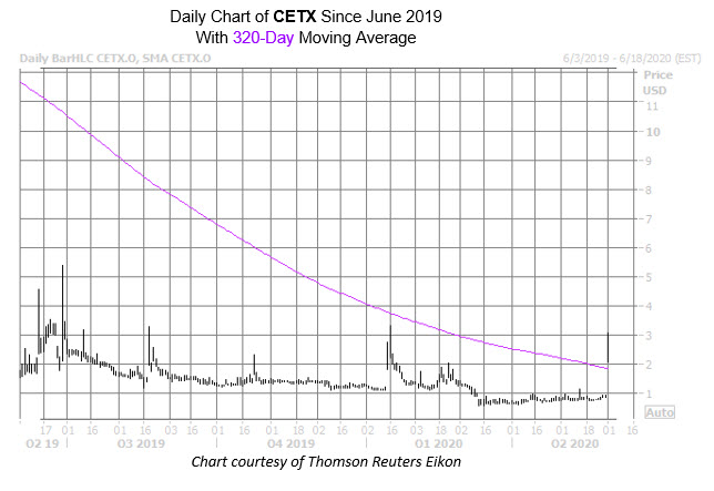 CETX Chart New