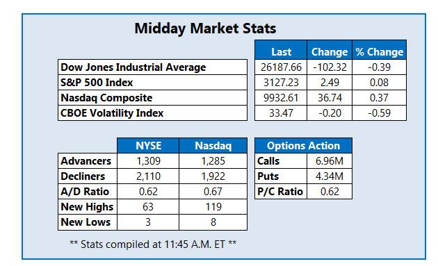 Midday Market Stats Jun 17