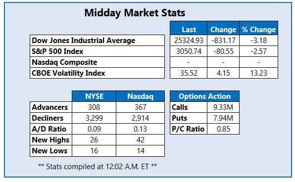 Midday Market Stats Jun 24