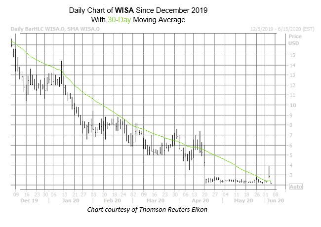 WISA Chart June 4 New