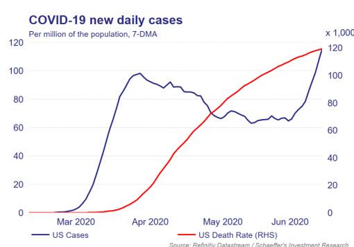 MMO chart 1 June 29