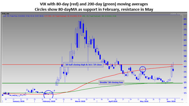 MMO Chart 2 June 14