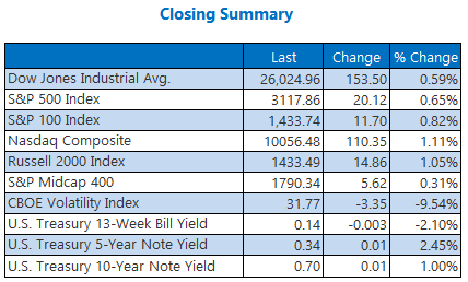 Closing Summary June 22