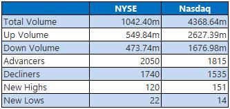 NYSE Nasdaq June 22