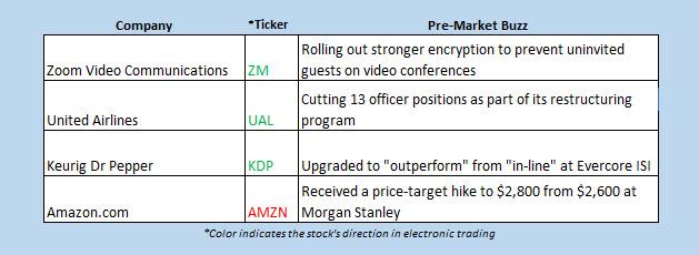 Buzz Chart June 1