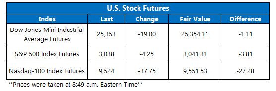 Stock Futures Chart June 1