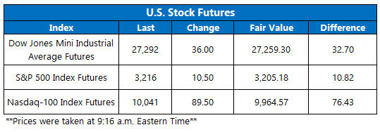Stock Futures Chart June 10