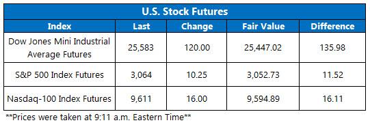 Stock Futures Chart June 2