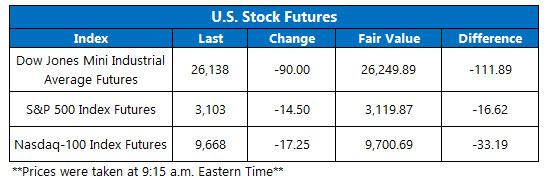 Stock Futures Chart June 4