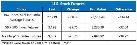 Stock Futures Chart June 9