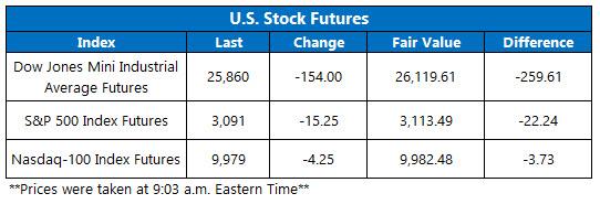 stock futures June 18