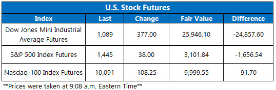 stock futures june 19