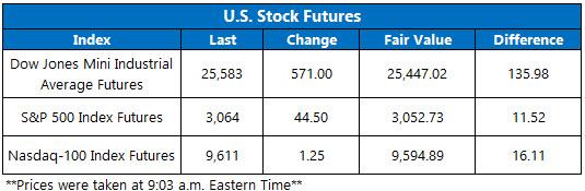 stock futures june 5