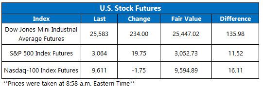 stock futures ov june 8