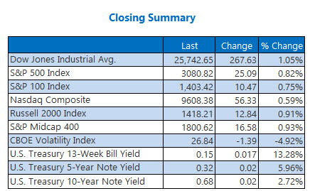 Closing Indexes June2