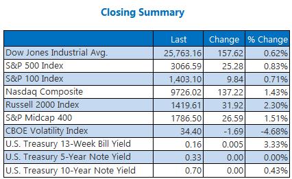 Closing Summary June 15