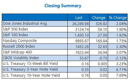 Closing Summary June 16
